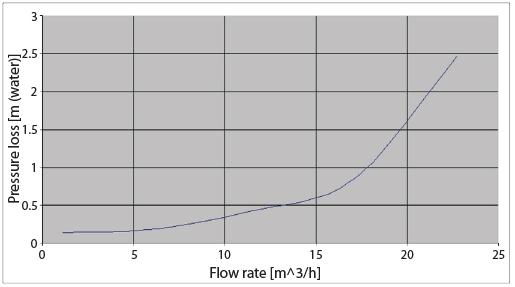 pressurelossvsflowrate